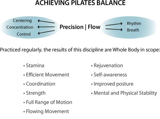 Pilates balance chart